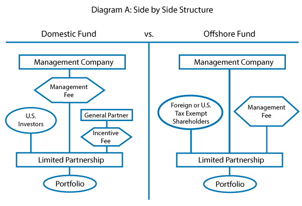 Structuring A Hedge Fund Which Option Is Right For You