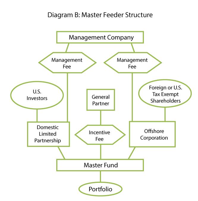 Structuring a Hedge Fund: Which Option is Right for You ...