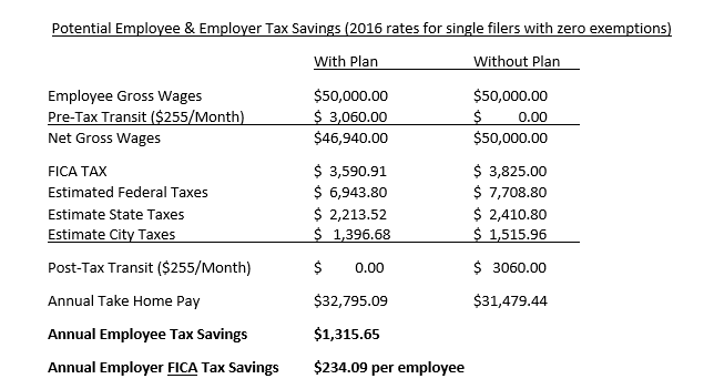 employee-and-employer-tax-saving4